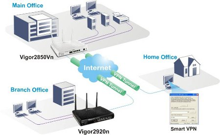 rozwiązania vpn, router vpn