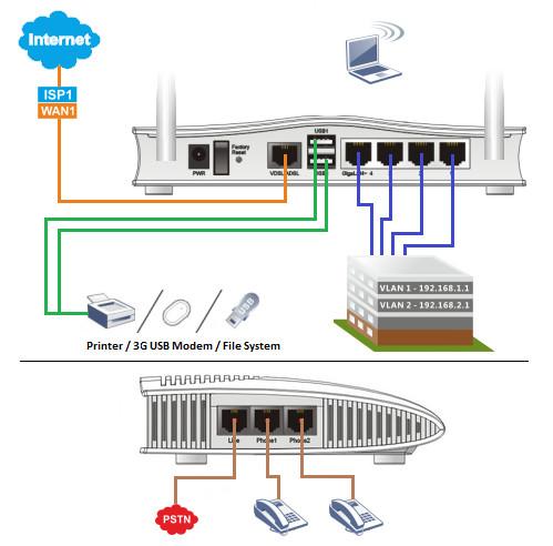 Vigor 2760Vn to router VDSL/ADSL2/2+  pracujący w standardzie VDSL2 z wbudowanym Access Pointem oraz funkcją VoIP